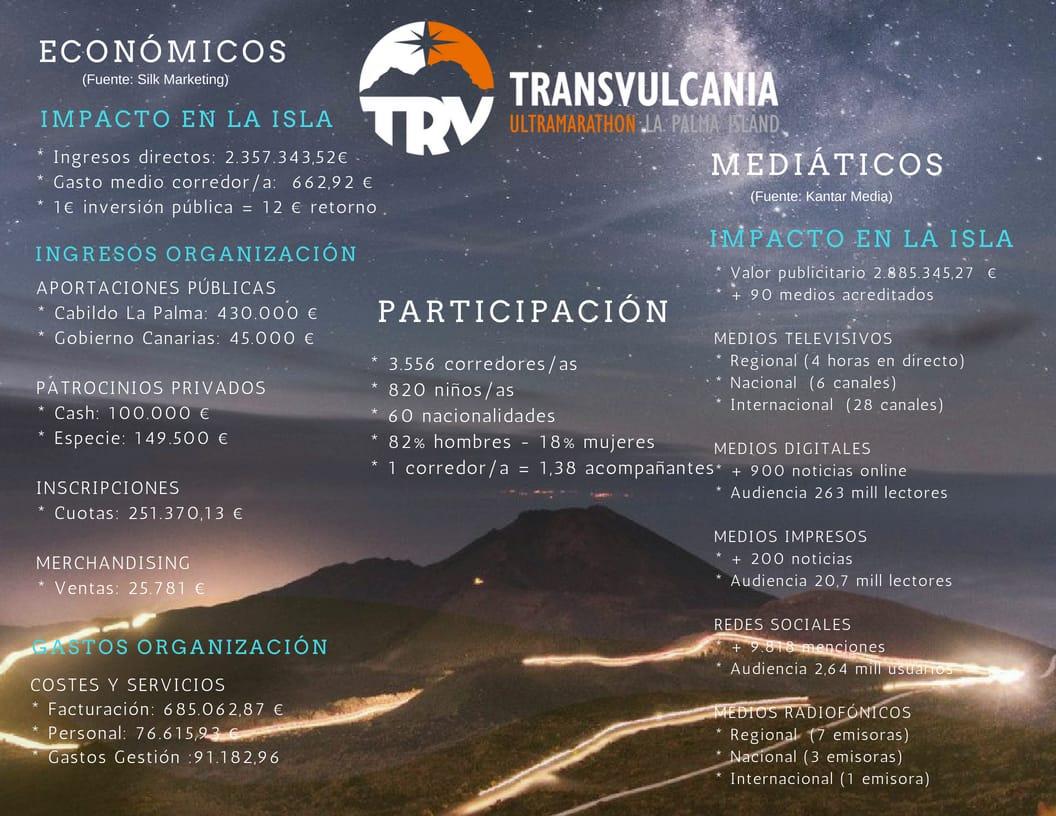 Transvulcania generó más de 5,2 millones de euros para la isla de La Palma