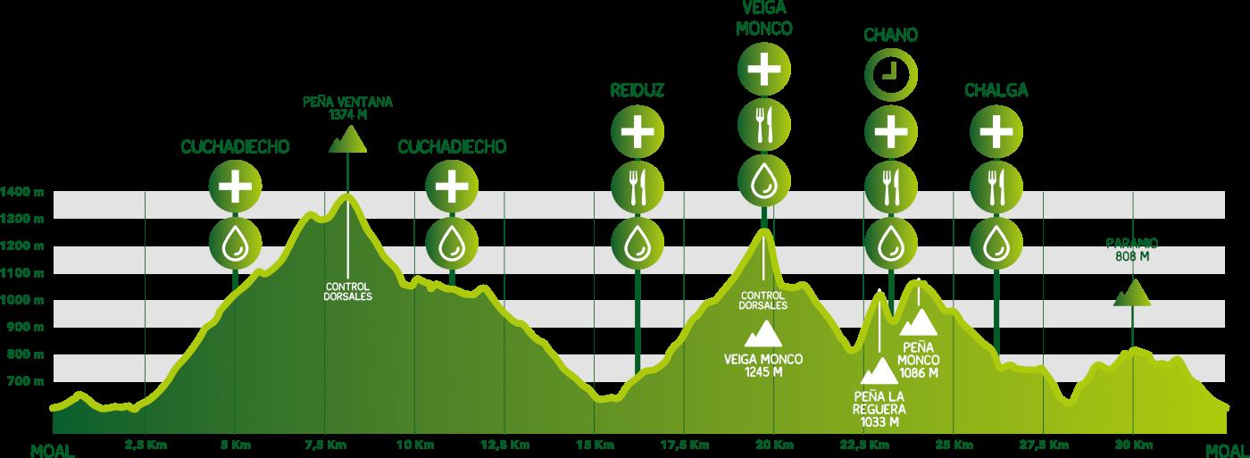 Carrera Puerta de Muniellos 2019: fechas, lista de espera y recorrido