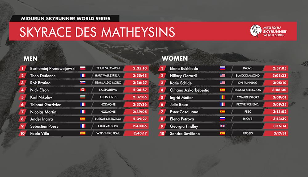 Bartlomiej Przedwojewski y Elena Rukhliada vencen en Skyrace des Matheysins