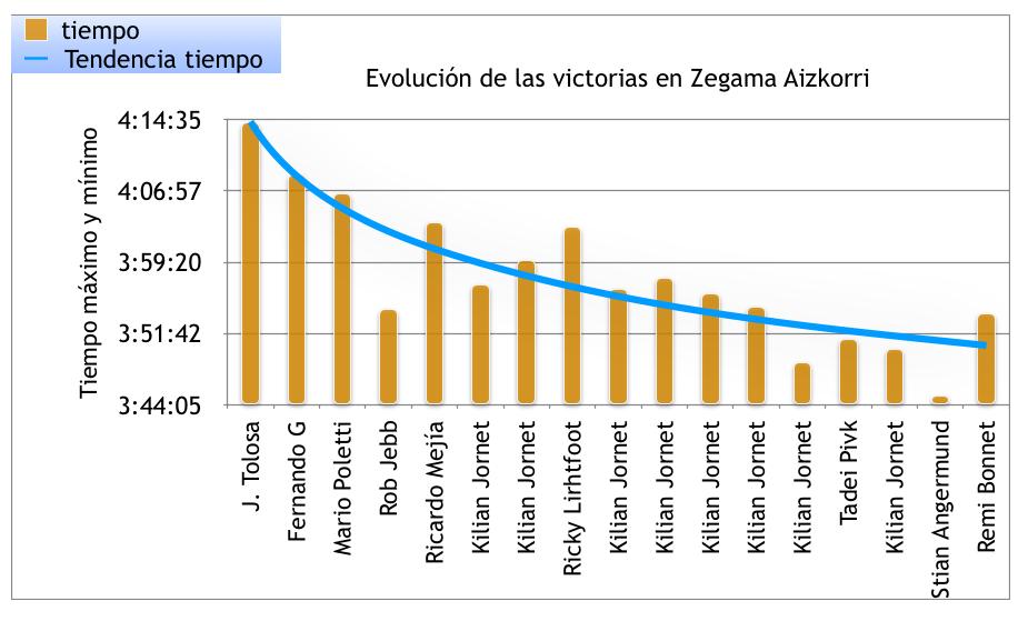 ¿Estará la victoria en Zegama Aizkorri 2019 por debajo de las 3 horas 51 minutos?