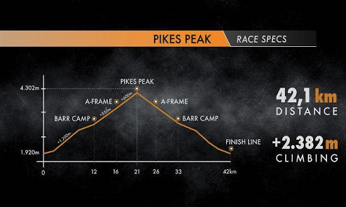 Pikes Peak, Kilian a por un récord imbatible