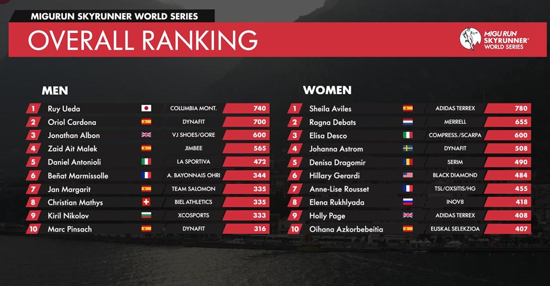 Sheila Avilés y Ruy Ueda ganadores de la Copa del Mundo de Skyrunning 2019