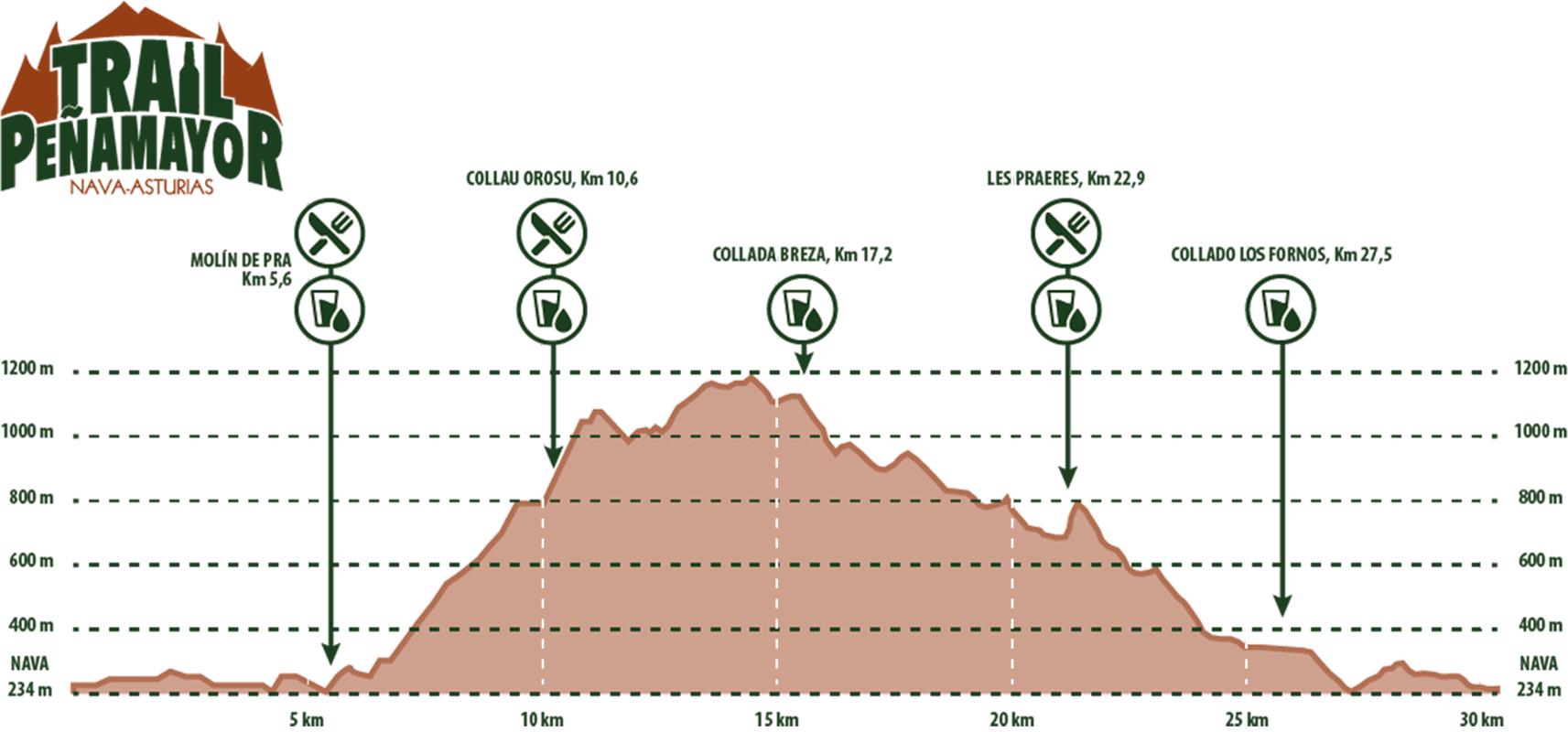 Trail de Peñamayor 2020: inscripciones abiertas