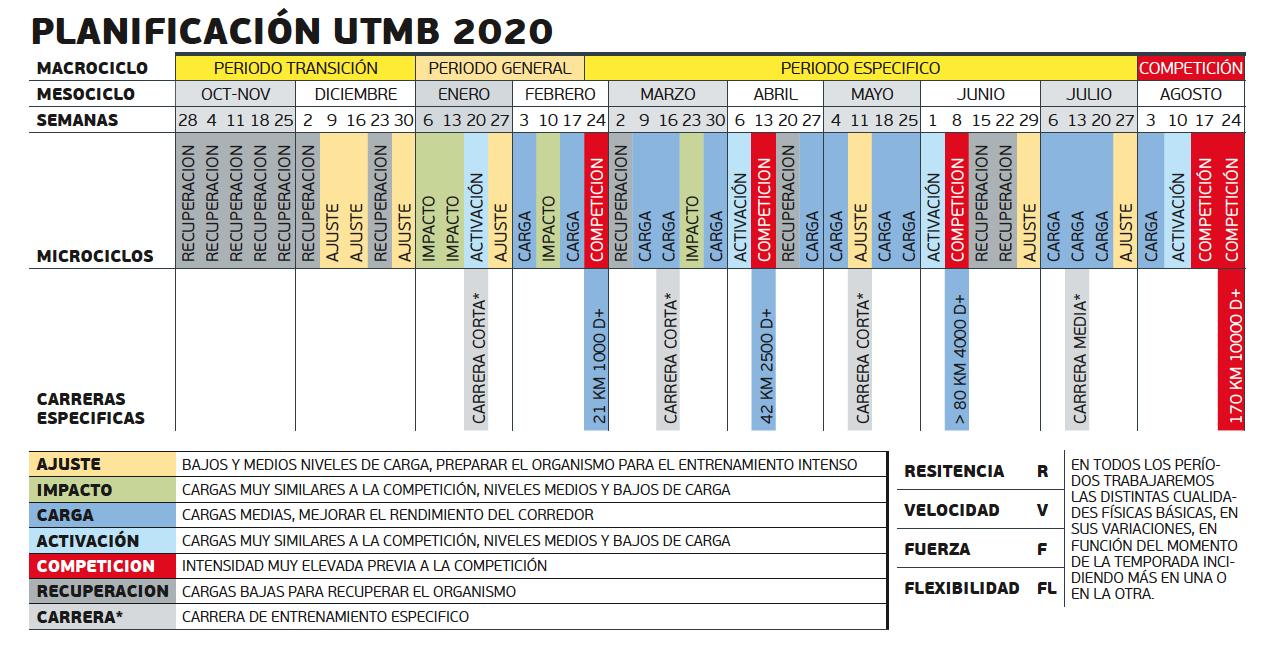 Rumbo a UTMB 2020
